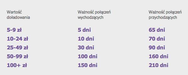 play-waznosc-konta