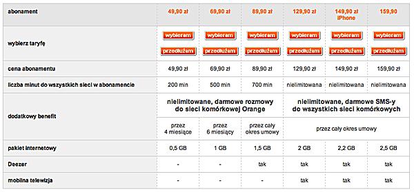 Ceny iPhone 5 Orange indywidualni