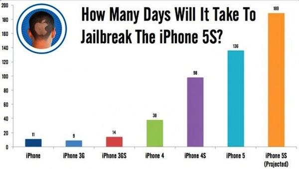 jailbreak-iphone-5-graph