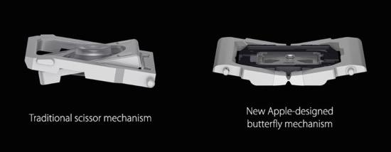 butterfly-mechanism