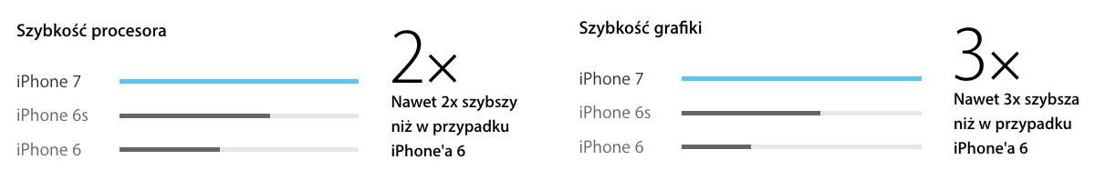 iphone7-procesory