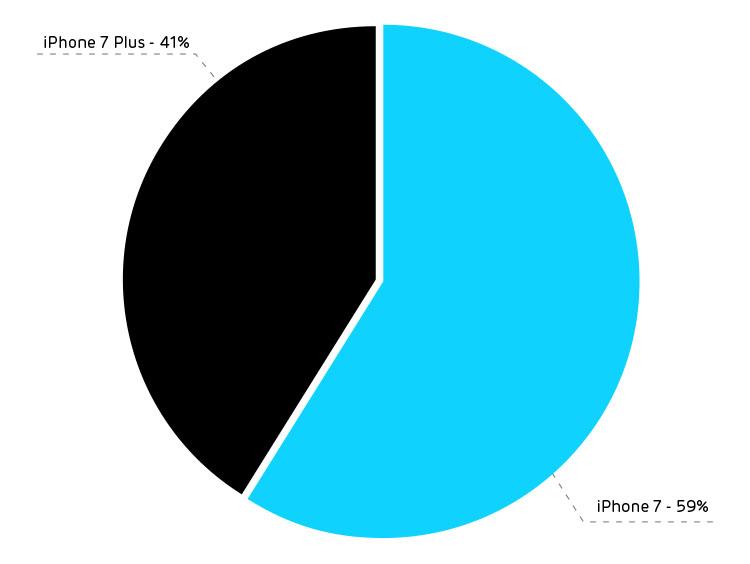 iphone-7-rozmiar-x-kom